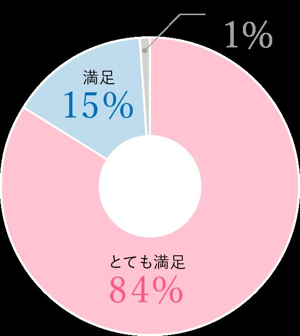 【グラフ】講座の満足度